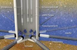 Schematischer Aufbau eines Horizontalfilterbrunnens ©3D-Grafik: Dieter Düvelmeyer